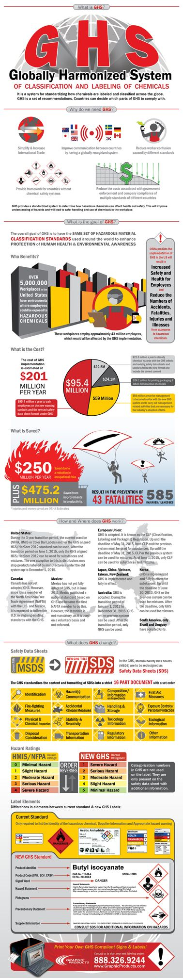 Globally Harmonized System (GHS) Infographic