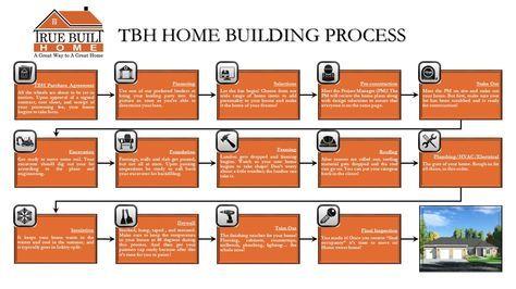 TBH Home Building Process Diagram | True Built Home