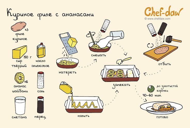 chefdaw - Куриное филе с ананасами