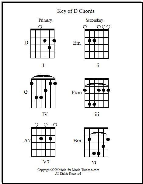 Ukulele ukulele chords that go together : 1000+ images about Guitar & Ukulele Teaching on Pinterest