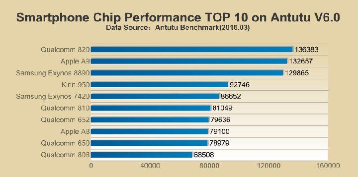 El Snapdragon 820 es el procesador más potente en Antutu: http://www.androasia.es/noticias/snapdragon-820-mas-potente-antutu/