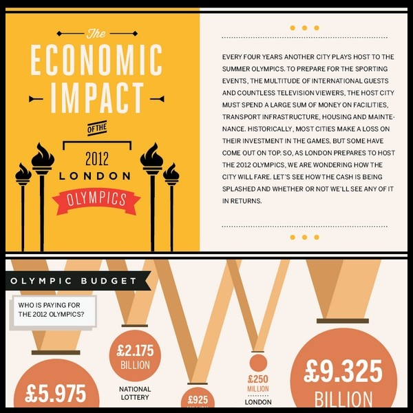 The economic impact of the 2012 London Olympics