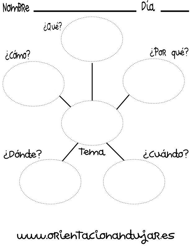 organizador grafico que como cuando donde porque araña_1