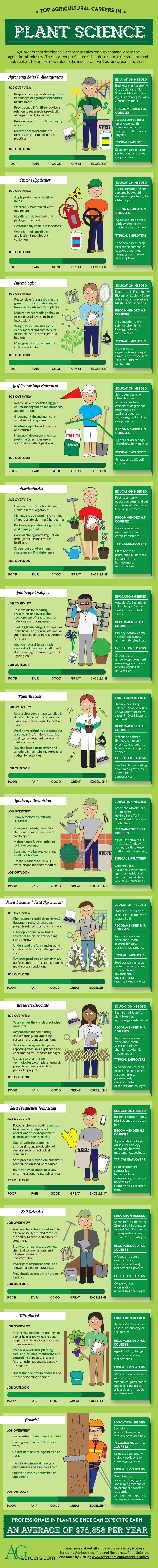 Top agricultural career in #PlantScience. Learn more on AgCareers.com: http://www.agcareers.com/career-profiles/