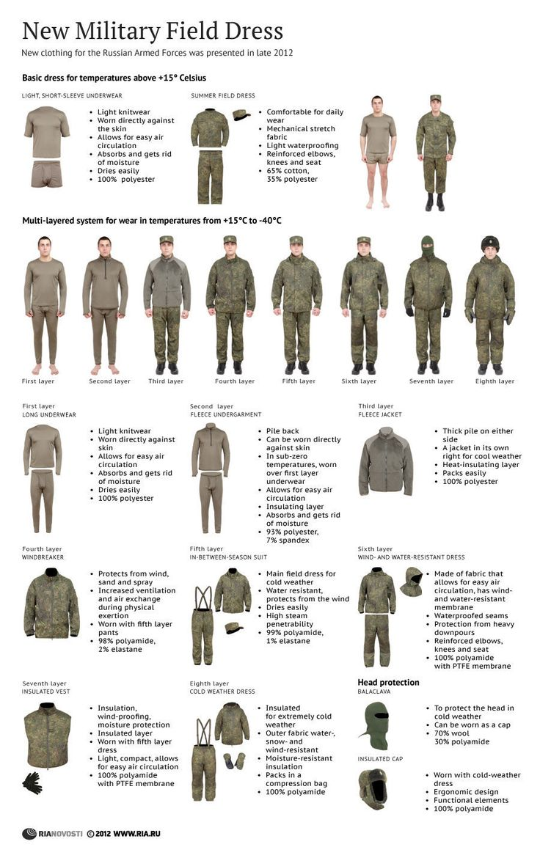 2012 version of Russian Field Uniforms.