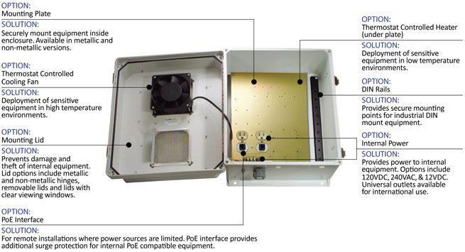 Nema Enclosure Detail Water Proof Case Weatherproofing Enclosure