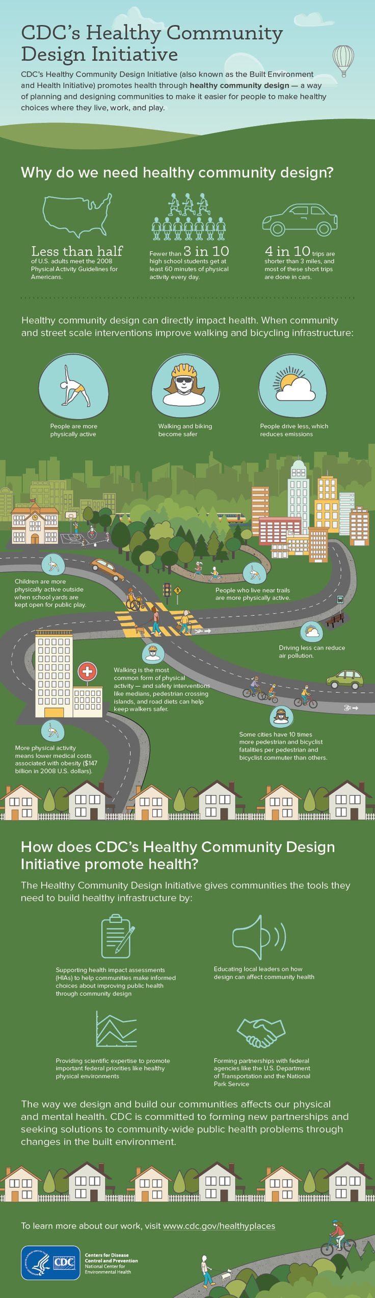 CDC promotes #healthycommunitydesign – a way of planning and designing communities that helps people make healthy choices where they live, work, and pla