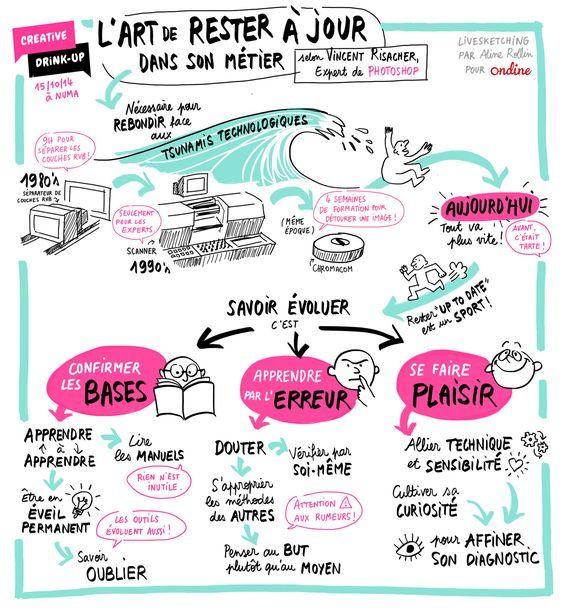 Sylvaine Pascual On Job Coaching Sketch Notes Management