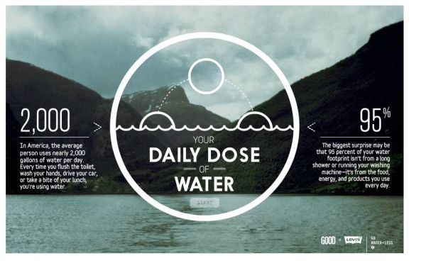 Daily Dose of Water - Your Water Footprint