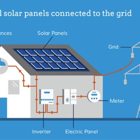 How To Choose The Best Solar-Energy Equipment - Renewable Energy - MOTHER EARTH NEWS