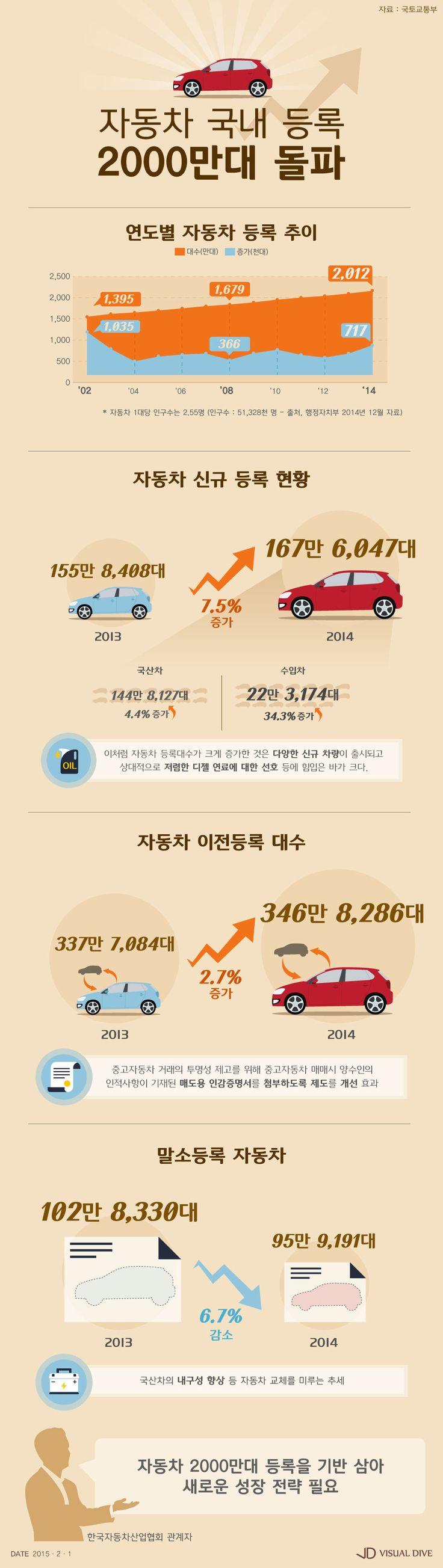 자동차 2,000만대 시대, 새로운 성장 전략 필요 [인포그래픽] #Car / #Infographic ⓒ 비주얼다이브 무단 복사·전재·재배포 금지