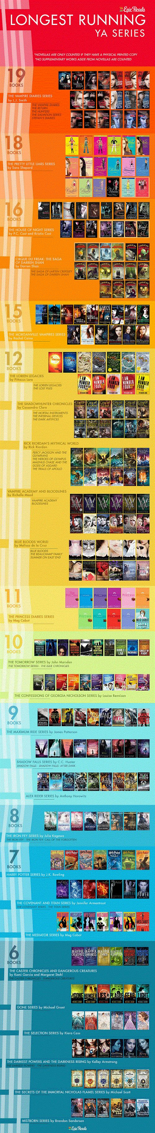 Long YA Series Infographic (GalleyCat)