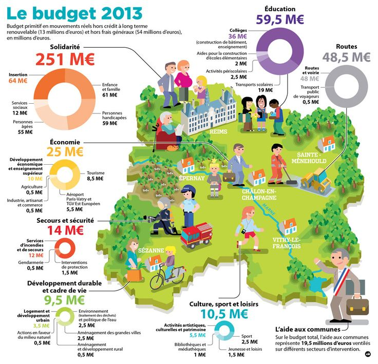 IDÉ - Budget 2013
