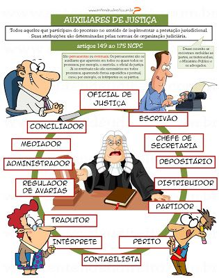 ENTENDEU DIREITO OU QUER QUE DESENHE  ???: AUXILIARES DE JUSTIÇA - artigos 149 ao 175 Novo CP...