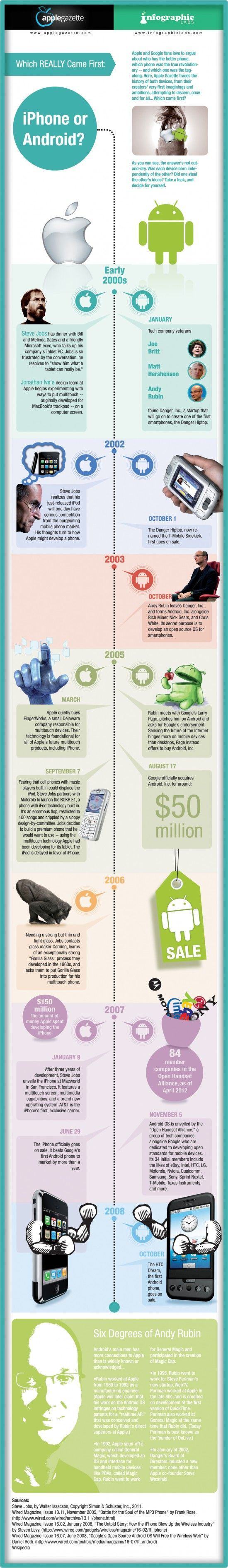 Everyone believes that the iPhone came before the first Android phone, but is that really true? Below the cool infographic tells the right answer for this question.