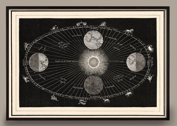 Astronomy Art Print of Planetary Movement around the Sun with Zodiac Constellations and Solstice and Equinox Print