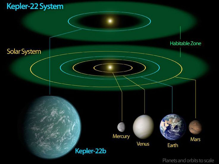 Kepler 22b: An Almost Earth Orbiting an Almost Sun (Dec 7 2011)  Illustration Credit: NASA / Ames / JPL-Caltech It's the closest match to Earth that has yet been found. Recently discovered planet Kepler 22b has therefore instantly become the best place to find life outside our Solar System. The planet's host star, Kepler 22, is actually slightly smaller and cooler than the Sun, and lies 600 light-years from Earth toward the constellation of the Swan (Cygnus). #astronomy