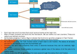 Anatomy of classic map reduce in hadoop