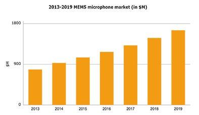 MEMS Microphone Market Report - http://www.electronics.ca/mems-microphone-market-report.html