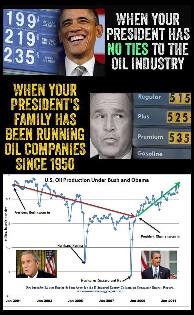 The truth is we paid the highest prices for oil and gas under republican Geo Bush, the Texas oil dimwit took us all for a ride. Do we really need another lying republican in the White House?