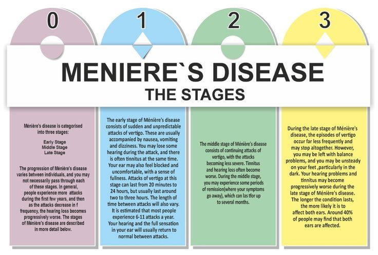 What Foods To Avoid With Meniere S Disease