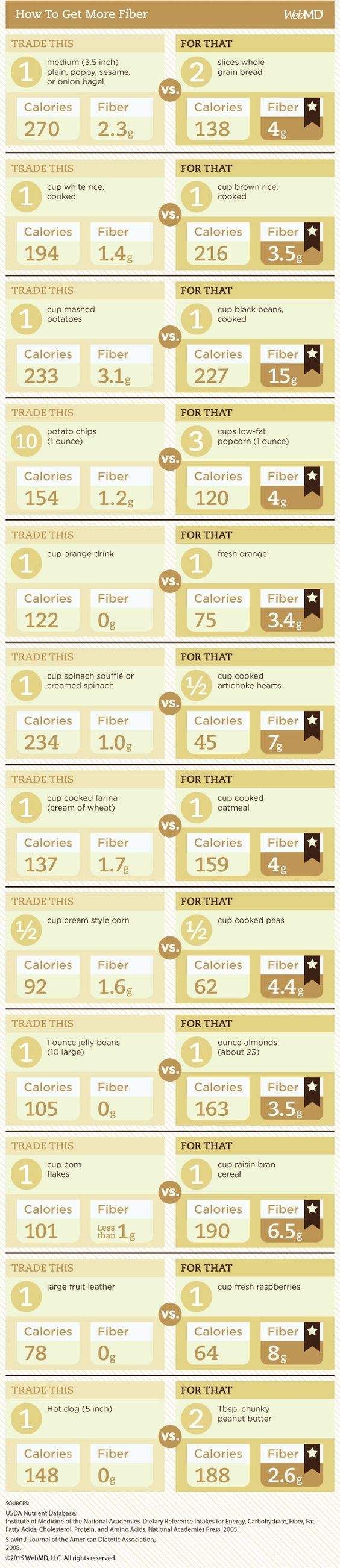 how to get more fibre into diet