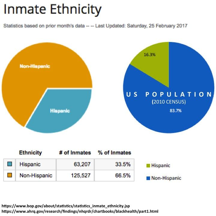 https://www.bop.gov/about/statistics/statistics_inmate_ethnicity.jsp https://www.ahrq.gov/research/findings/nhqrdr/chartbooks/blackhealth/part1.html #latinophobia #latinoactivism #crime #criminaljustice #latino #woke #americanexceptionalism #warondrugs #poverty #prisonindustrialcomplex #racialdisparities #institutionalracism #marijuana