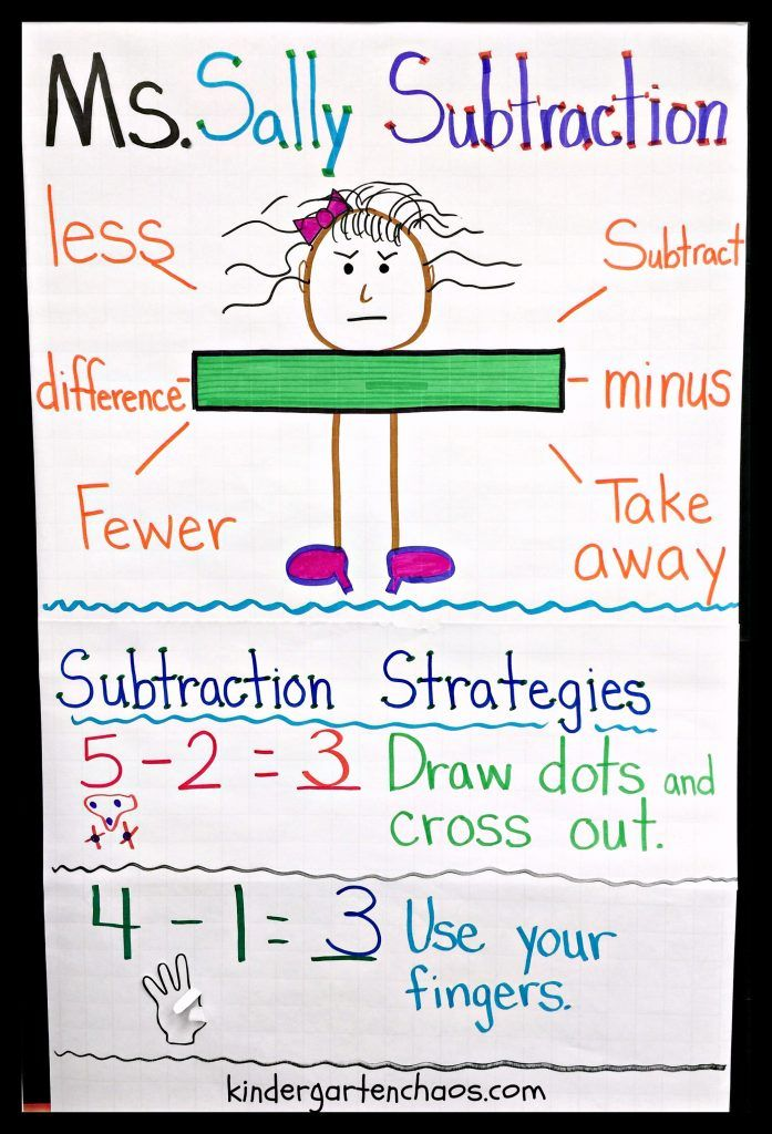 using diagrams in teaching hr diagrams in celsius must make kindergarten anchor charts | education ... #14