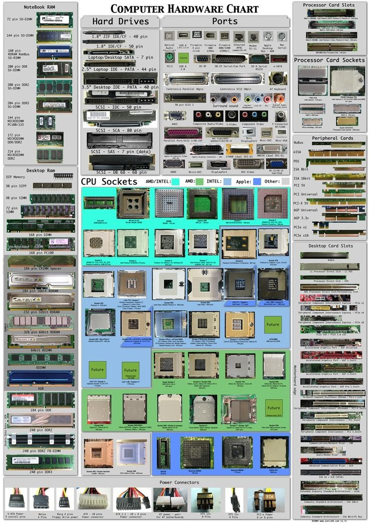 Please can you help me list these computer components?