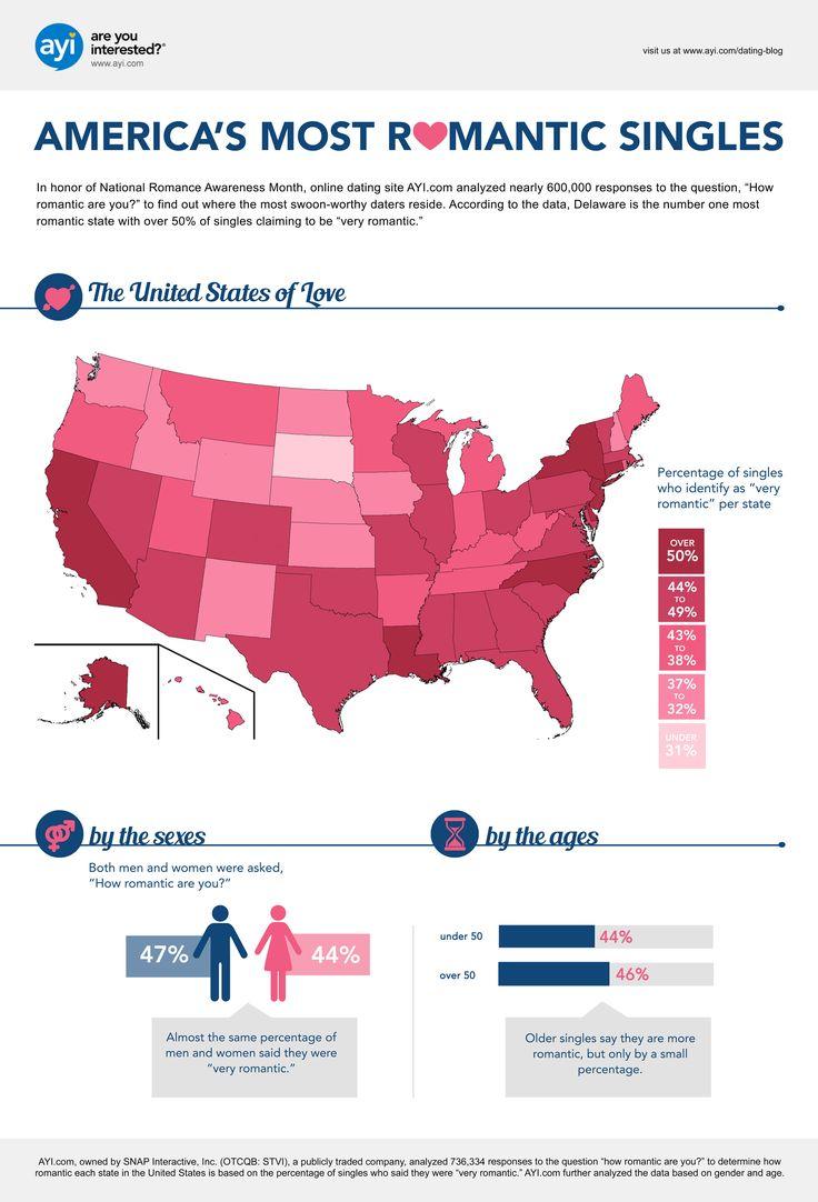 72 besten The Data of Dating Bilder auf Pinterest | Partnersuche ...