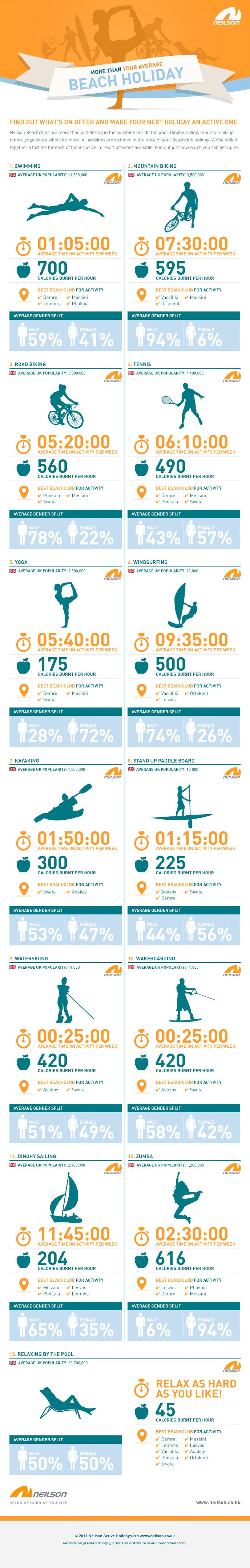 Have a look to see all the stats behind Neilson Active Holiday activities!