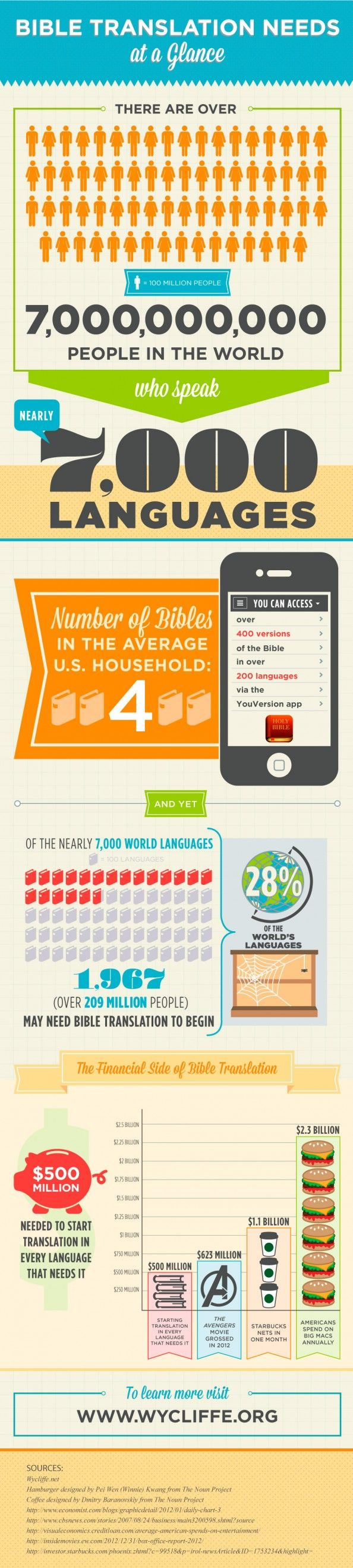 Bible Translation Needs at a Glance Infographic