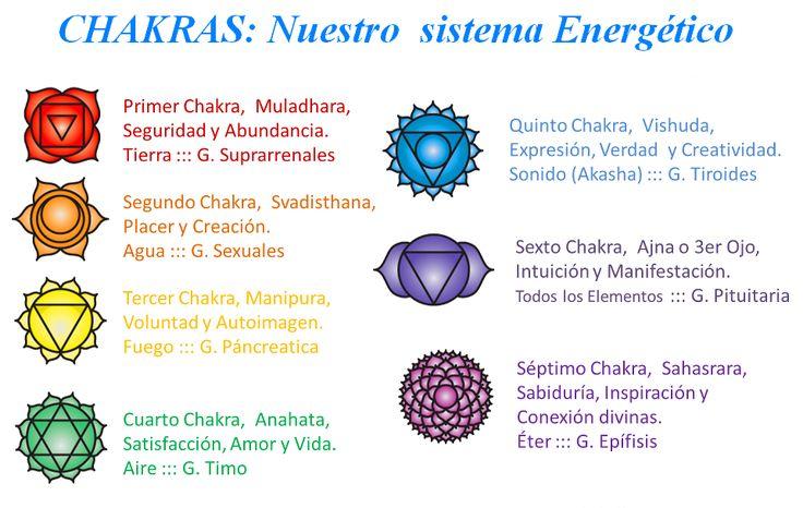 Chakra en sánscrito significa rueda o molino, los chakras son de acuerdo a las religiones de la India y China centros de energía en nue...