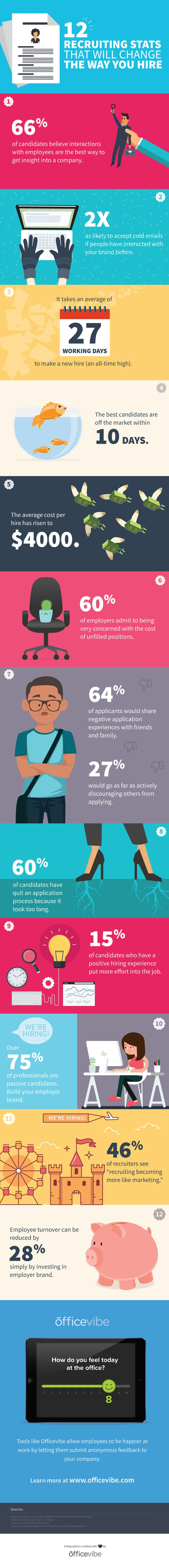 12 Recruiting Stats That Will Change The Way You Hire #Infographic #Career #EmployeeBenefits