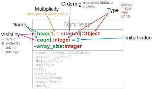 43 best uml class diagrams images on pinterest class diagram notations ccuart Image collections