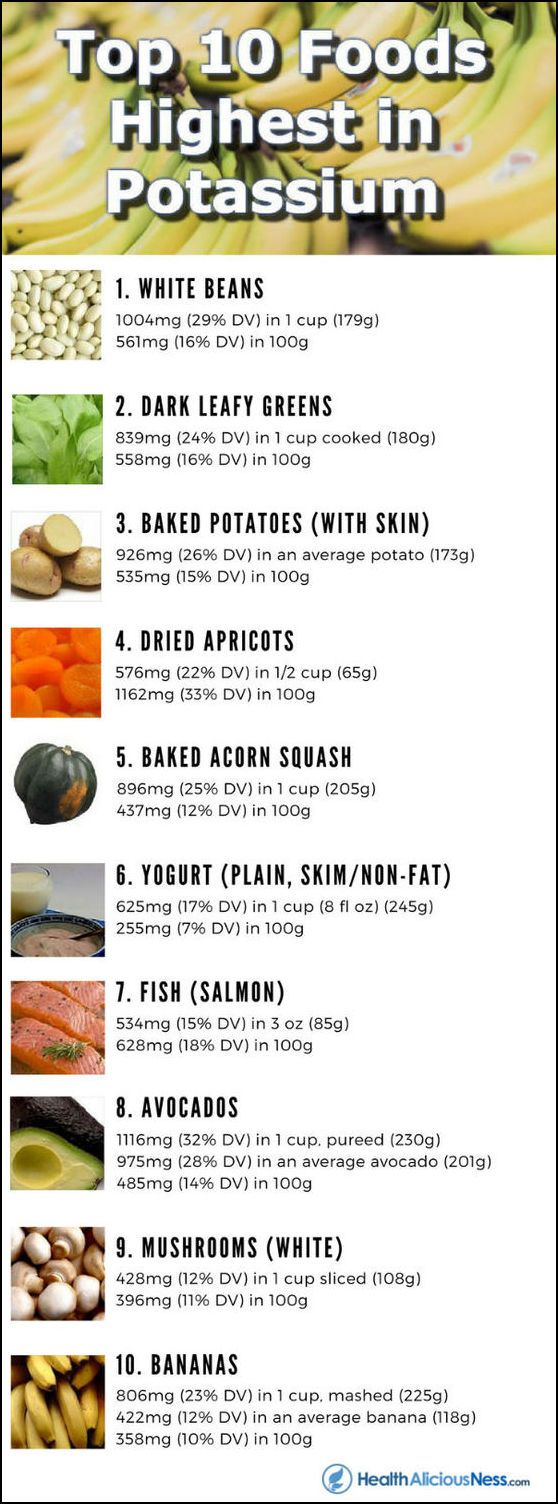 Infographic for the top 10 foods highest in potassium including beans, dark leafy greens, potatoes, squash, yogurt, fish, avocados, mushrooms, and bananas.