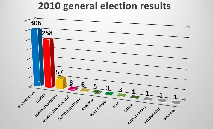 UK election result 2010, UK election result Party wise, United Kingdom Election Results, 2010 UK general election results, 2010 General election results, Party wise UK election result 2010, party scores, electorate, turnout, majority, Total Vote share, to