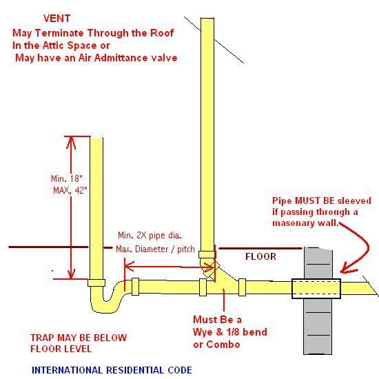 Dishwasher Air Gap Installation Diagram Voltmeter Wiring When My Washing Machine Drains Water Comes Out Of Vent Pipe | Mechanical, Electrical ...
