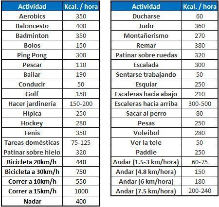tabla calorias ejercicio fisico - Buscar con Google