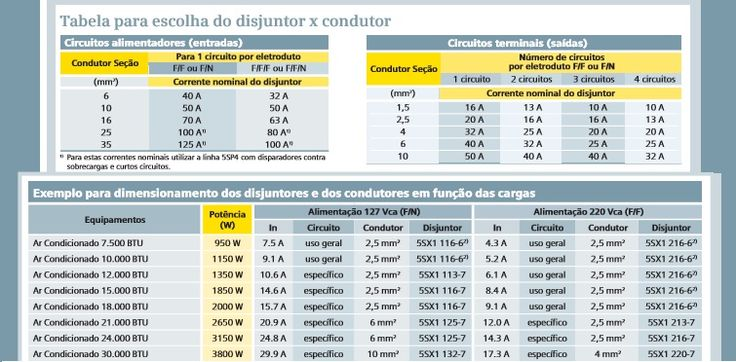 Disjuntores para ar condicionado simens