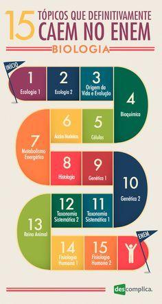 15 tópicos de Biologia que definitivamente caem no ENEM