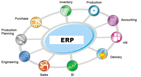 Most of the ERP software, online Great Plains and online financial software users very well understand Darwin's theory of development.