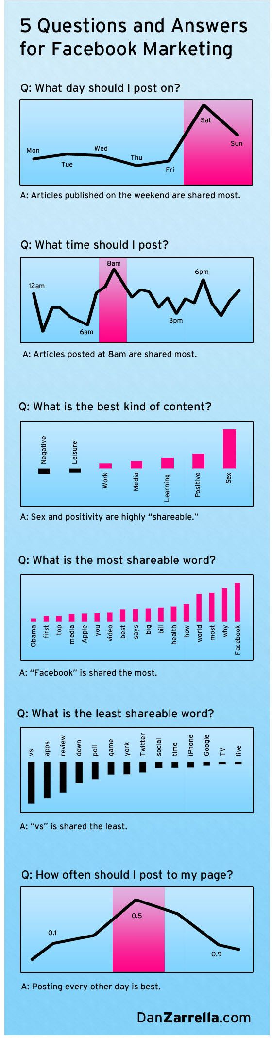 Day of Infographics -> When, what and how to share content on Facebook Pages  It seems many people checks Fb early in the morning... Just wondering... After or before breakfast? ;-)