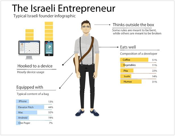 Dubbed as The Startup Nation, Israel outweighs the United States in venture capital investment per person, totaling $ 170 per person compared to $ 70 per person in the US. Not too bad for a country that was established 65 years ago. More: http://www.techinasia.com/israel-startup-nation/