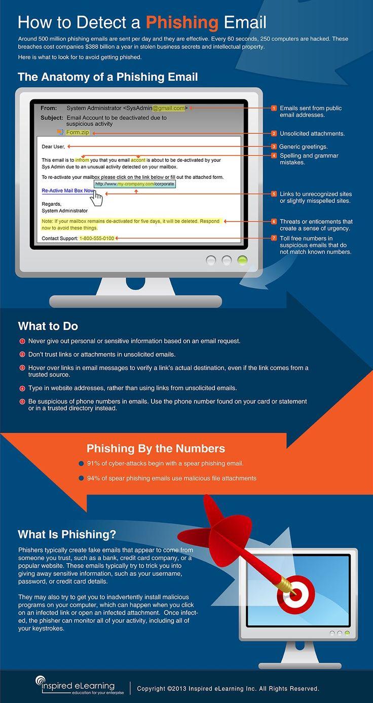 What A Phishing Email Looks Like And How To Detect One #infographic Confira dicas, táticas e ferramentas para E-mail Marketing no Blog Estratégia Digital aqui em http://www.estrategiadigital.pt/category/e-mail-marketing/