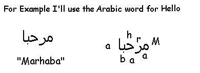 Example of How to Read Arabic - Learn Arabic