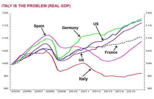 Cronaca: #SocGen: #Italia #lasci leuro salvare le banche è uno spreco di tempo (link: http://ift.tt/2irVNpu )