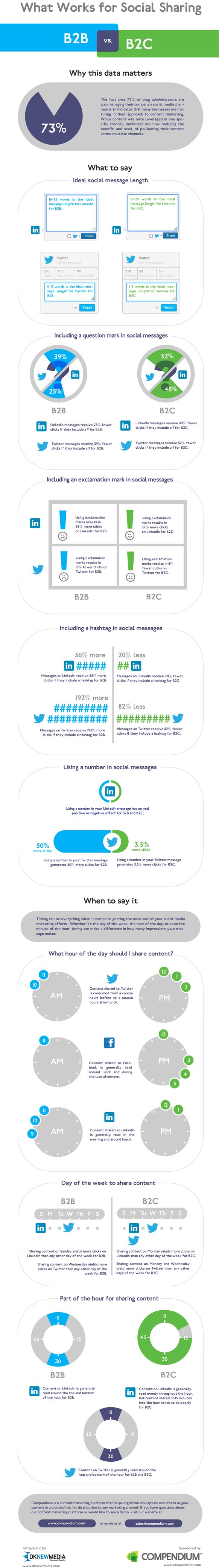 #DidYouknow 45% less clicks with QUESTIONMARKS and 27% more clicks with EXCLAMATIONMARKS on #B2C #LinkedIn postings