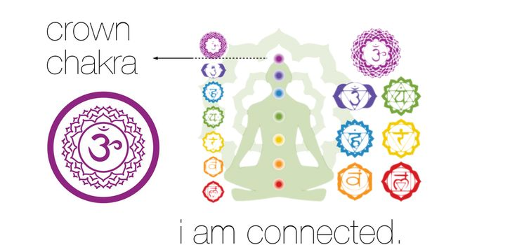 7 Chakras Of Human Body And Their Meanings  -  ( 7 ) Crown Chakra — It is the highest chakra and it represents the ability to completely connect spiritually.