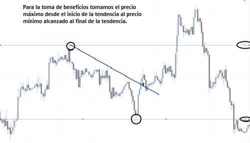 Estrategia de trading de rompimiento de tendencia para Forex